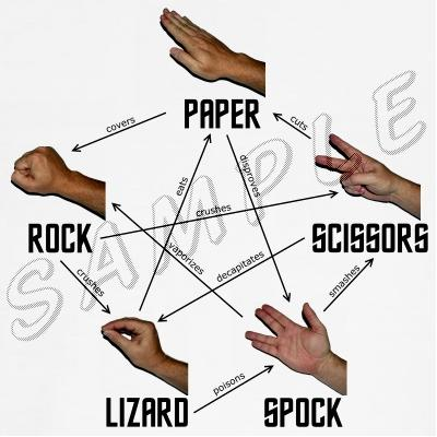 "paper rock scissors spock Unlike these previously studied models, we give each competitor in a ""rock-paper -scissors-lizard-spock"" relationship a defense by giving it the ability to produce a toxin against its enemies (or competitors) the production of anti-competitor toxins is of interest when the weaker competitor can devote some of its resources to."